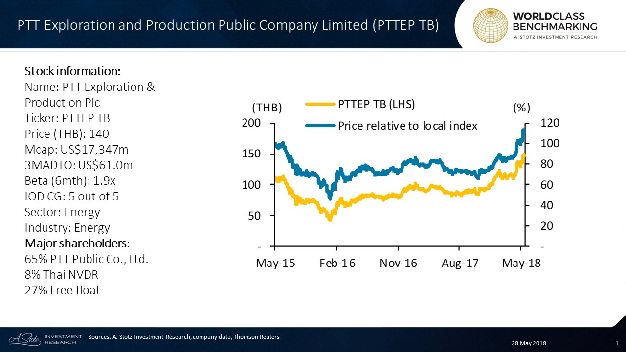 PTT Exploration and Production PCL ($PTTEP.TB) is a #Thailand-based petroleum exploration and production company
