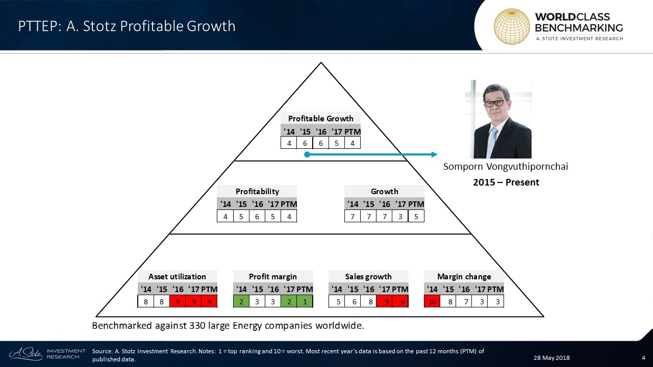 #PTTEP's Profitable Growth rank has been in an improving trend since 2016