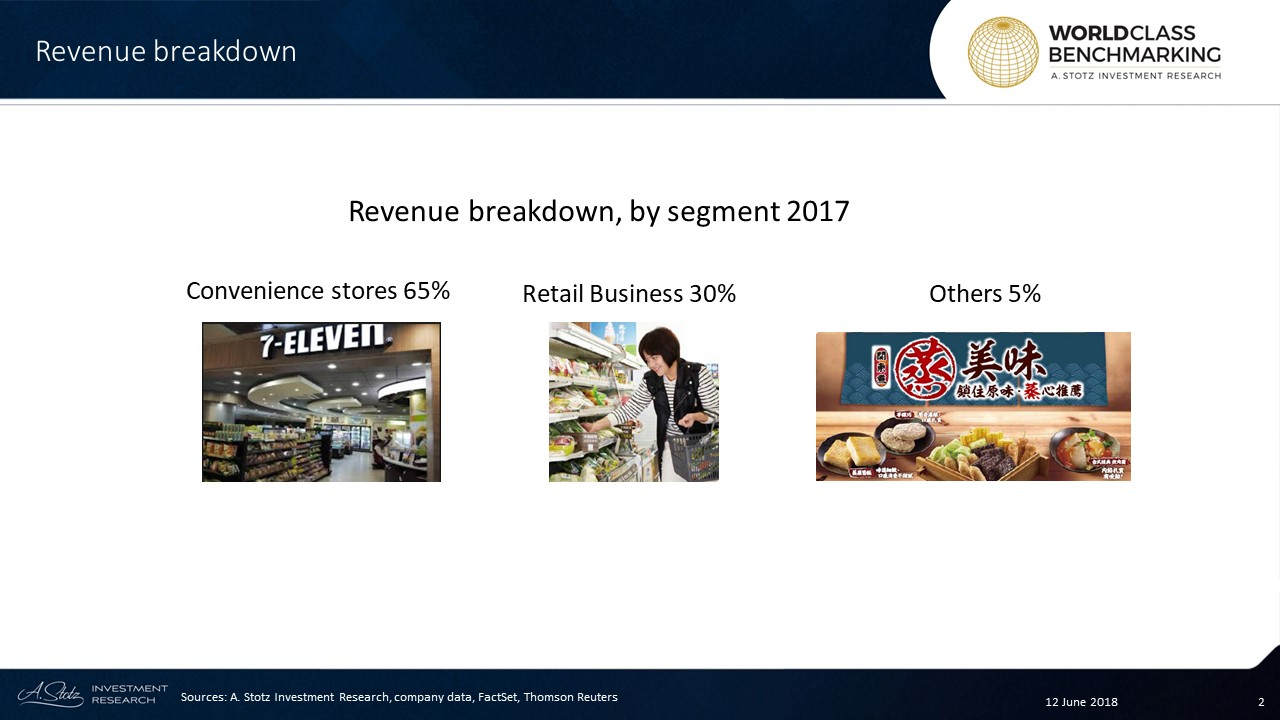 As of 1Q18, President Chain Store Corporation had a total of 7,697 7-Eleven stores; 5,245 in #Taiwan, 2,329 in the #Philippines, and 123 in Shanghai, #China