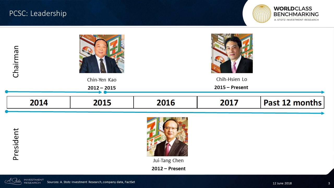 Chih-Hsien Lo has been the Chairman of President Chain Store Corporation since 2015