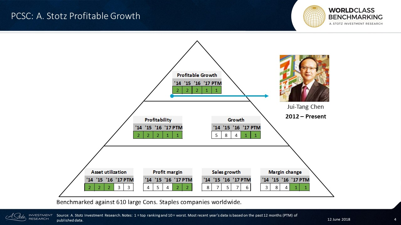 President Chain Store Corporation has persistentlyshown a great Profitable Growth rank and since 2017 the company has ranked in the top 61 out of 610 large Consumer Staples companies worldwide