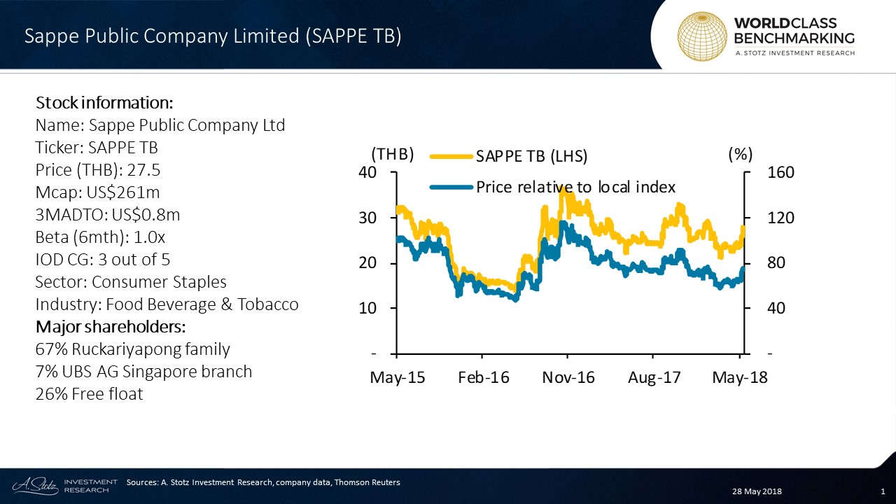 Sappe Public Company Limited ($SAPPE.TB) produces and distributes #health drinks and powders