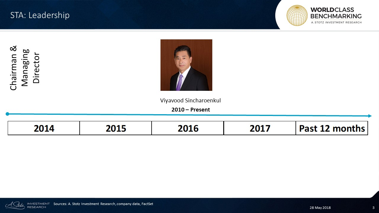 Viyavood Sincharoenkul is a co-founder of Sri Trang #Agro-Industry and has served as #chairman and managing director since 2010