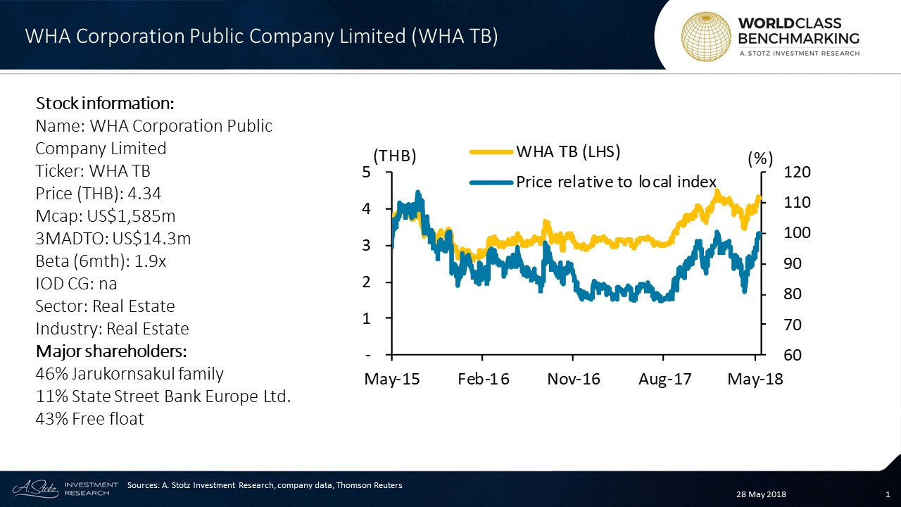 WHA Corporation Public Company Limited is the biggest #Thai #property developer by revenue focused on built-to-suit distribution centers, factories, and industrial estates