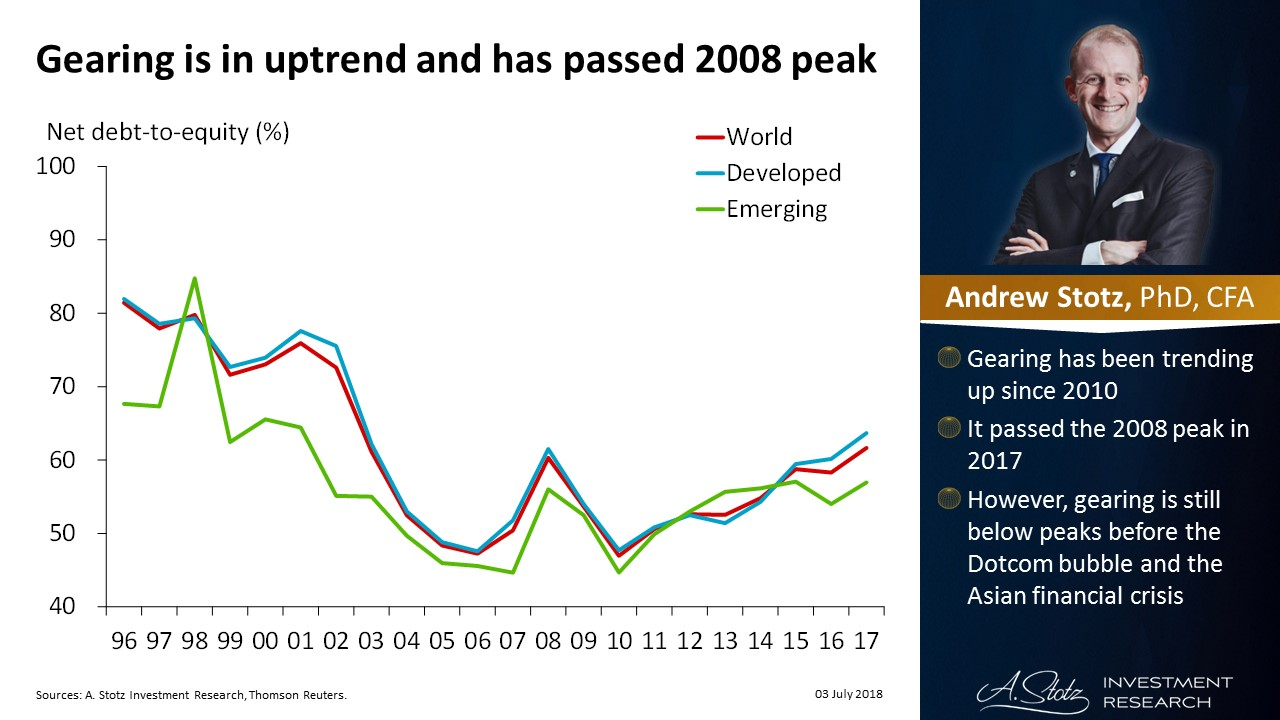 Global gearing is in uptrend and has passed 2008 peak   #ChartOfTheDay