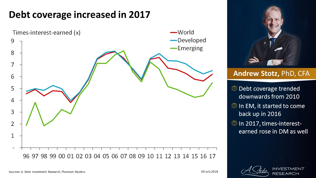 Debt coverage across the World increased in 2017 | #ChartOfTheDay