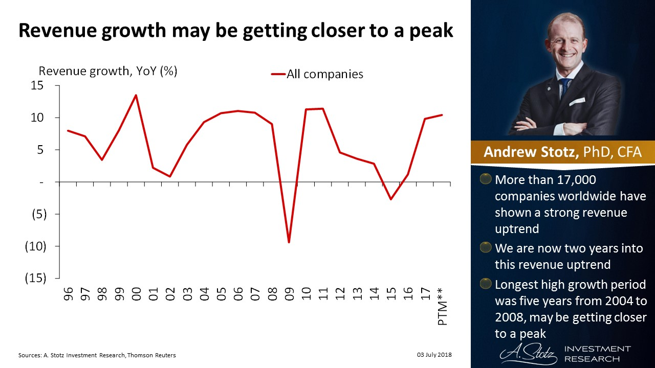 Global revenue growth may be getting closer to a peak   #ChartOfTheDay