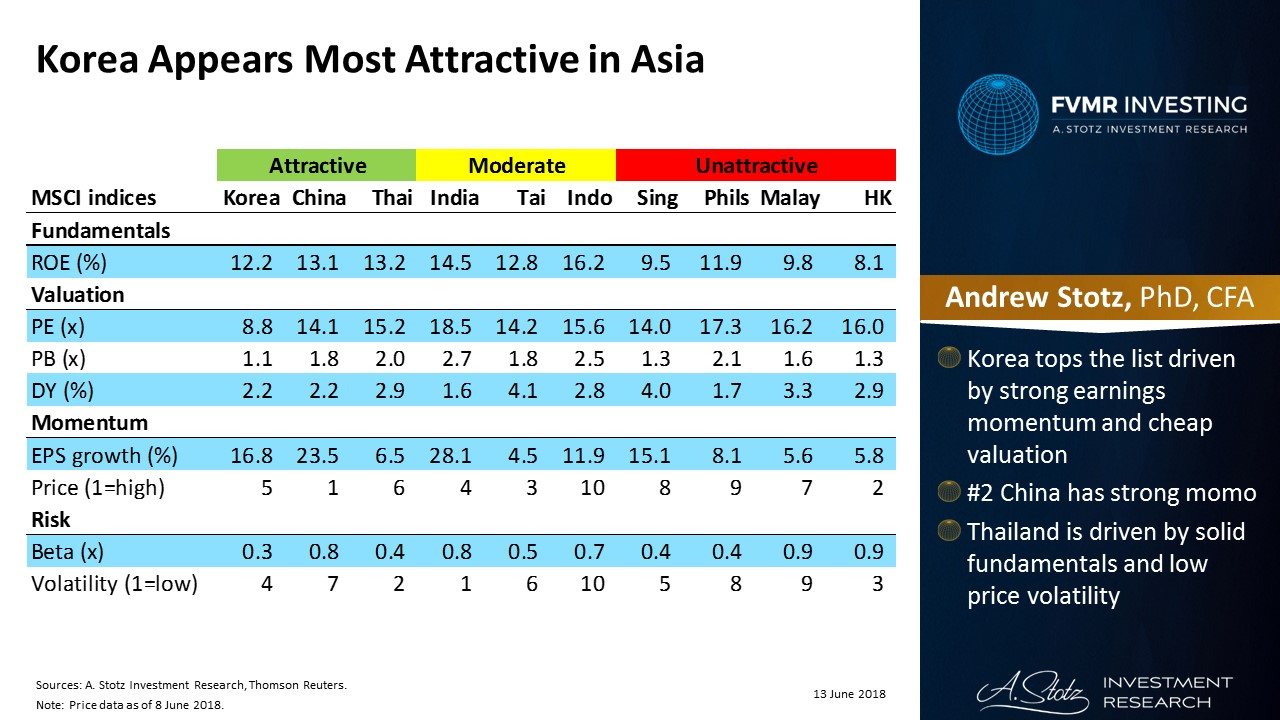 #Korea still appears most attractive in Asia, followed by #China and #Thailand | #ChartOfTheDay