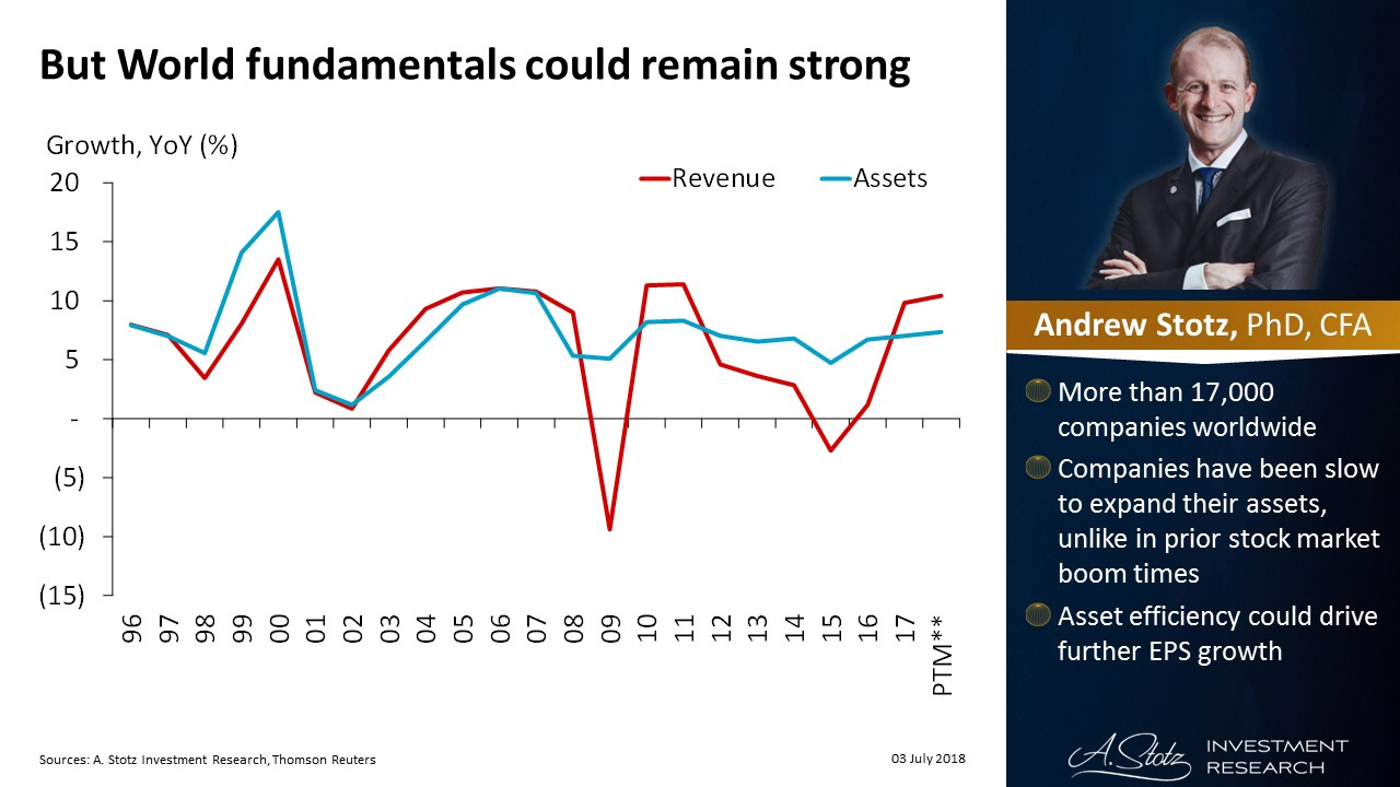 But World fundamentals could remain strong   #ChartOfTheDay
