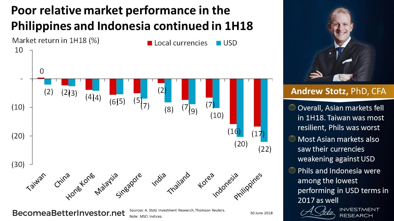 Poor relative market performance in the #Philippines and #Indonesia continued in 1H18 | #ChartOfTheDay