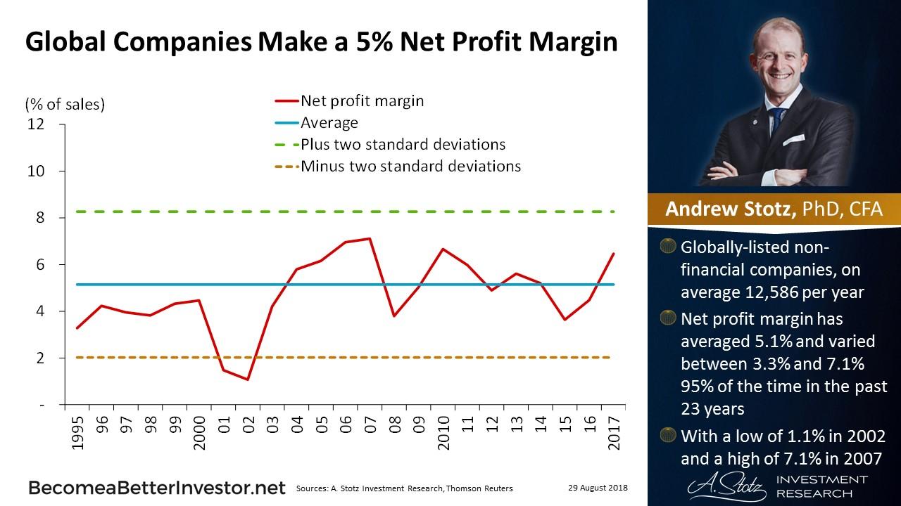 Global companies has made a 5% net profit margin on average | #ChartOfTheDay