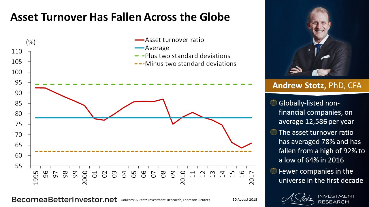 Asset turnover as fallen across the globe | #ChartOfTheDay