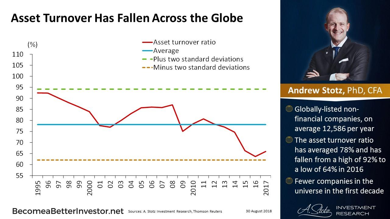 Asset turnover as fallen across the globe   #ChartOfTheDay