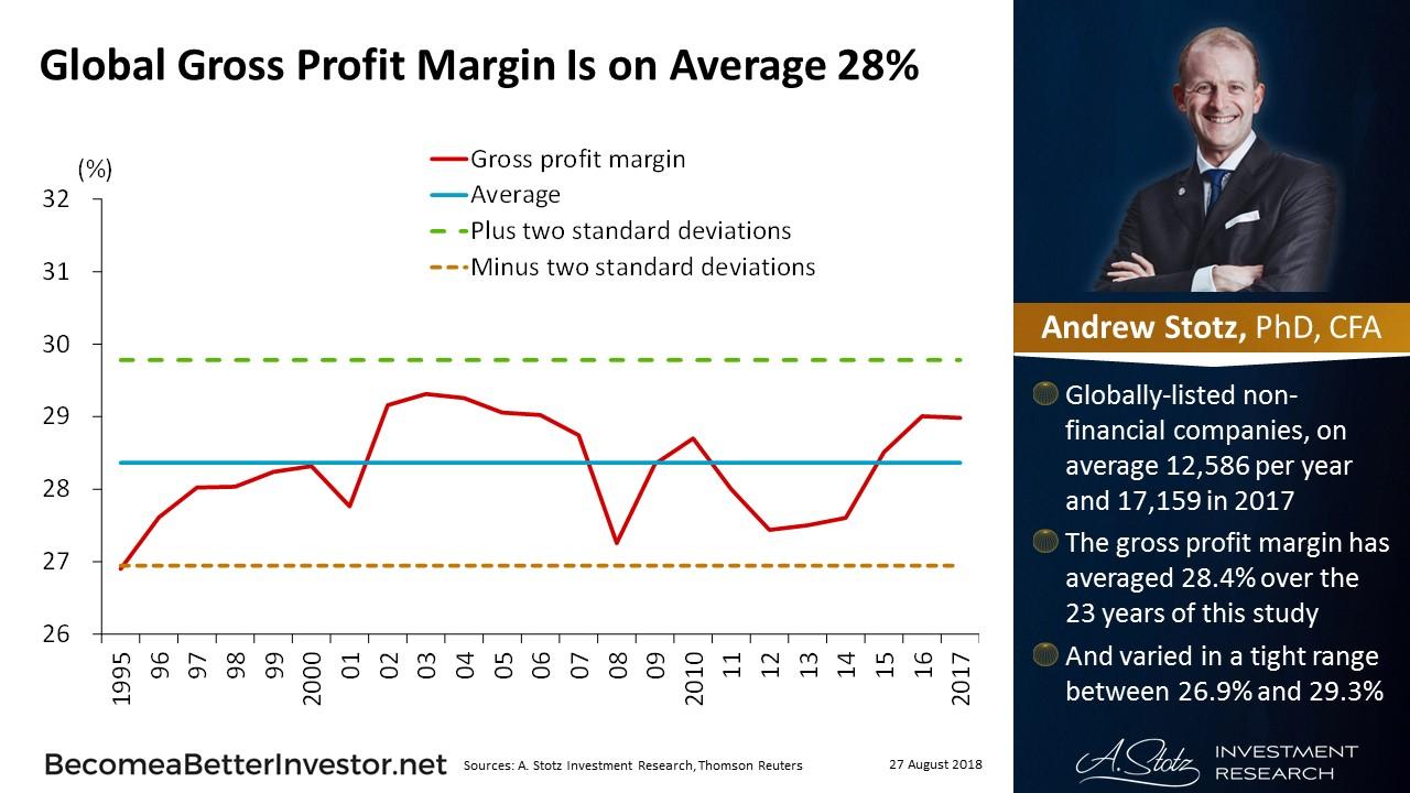 Global gross profit margin is on average 28% | #ChartOfTheDay