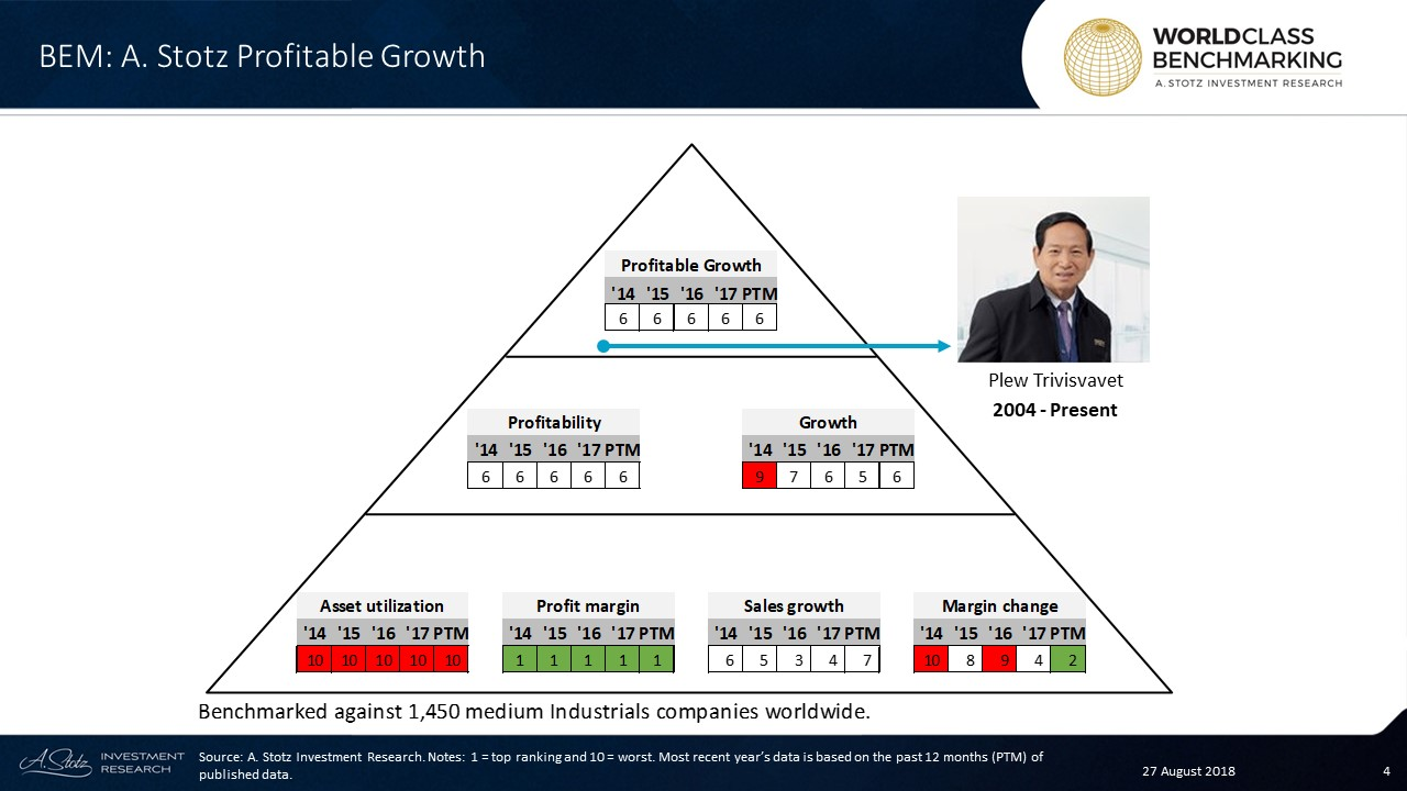 BEM's Profitable Growth has consistently ranked in the lower half among 1,450 medium-sized Industrials companies globally
