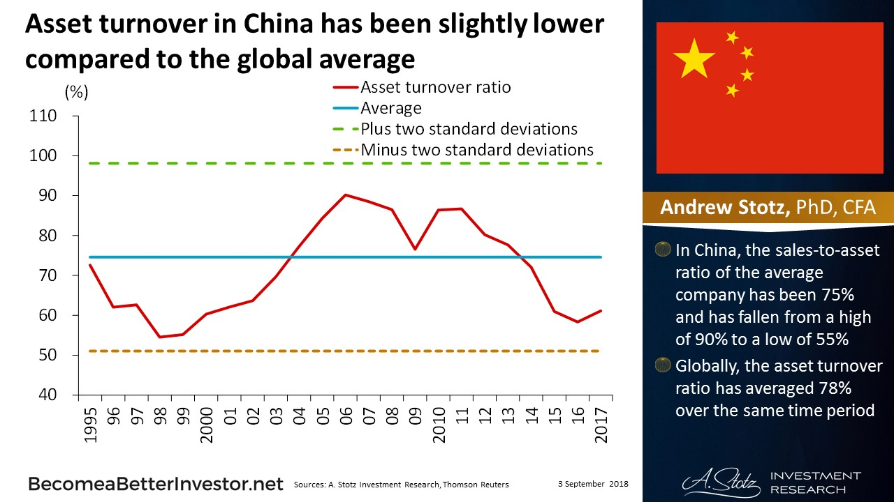 Asset turnover in China has been slightly lower compared to the global average | #ChartOfTheDay