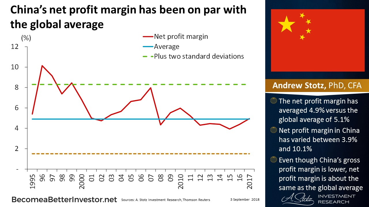 China's net profit margin has been on par with the global average | #ChartOfTheDay