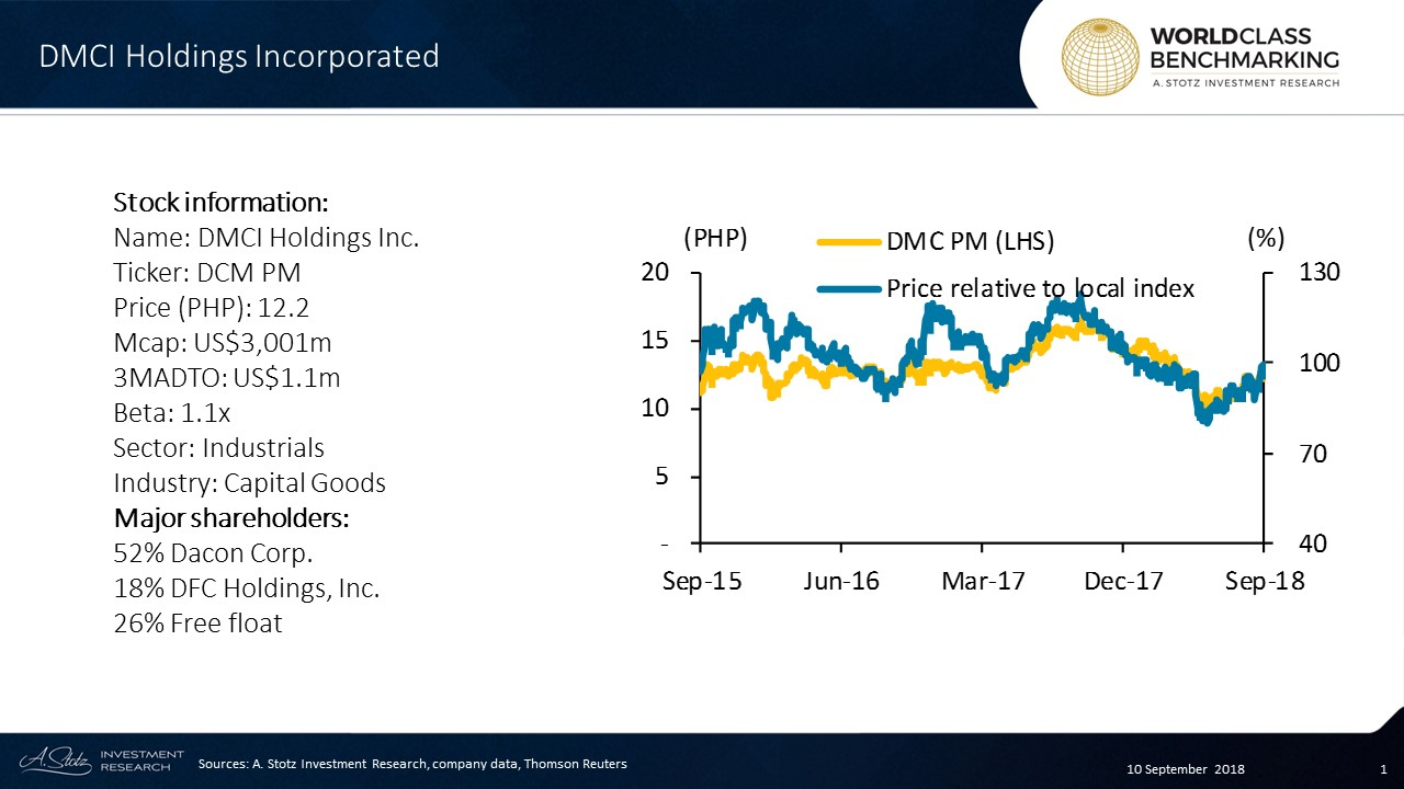 DMCI Holdings Incorporated is a major Philippines-based conglomerate.
