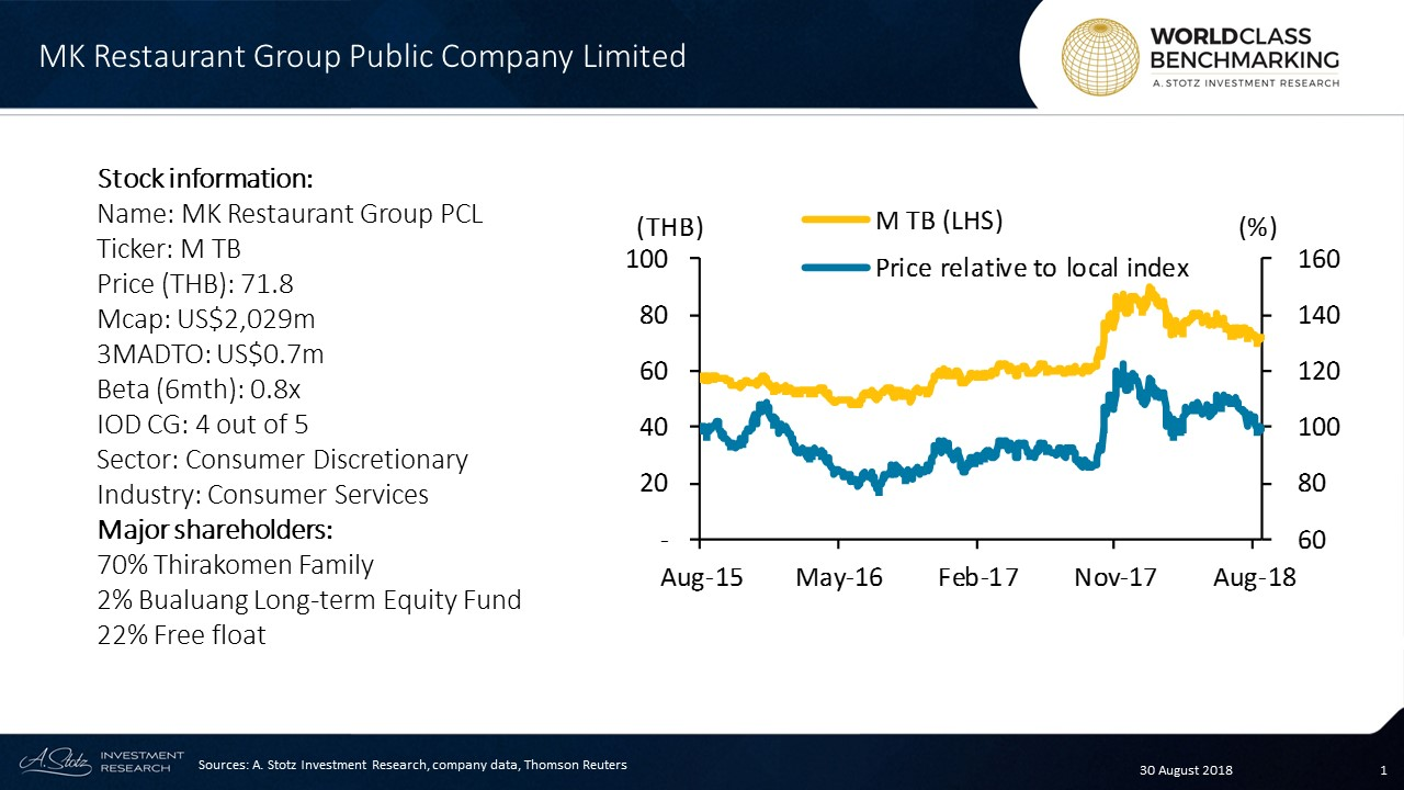 MK Restaurant Group Public Company Limited is a Thailand-based restaurant chain company