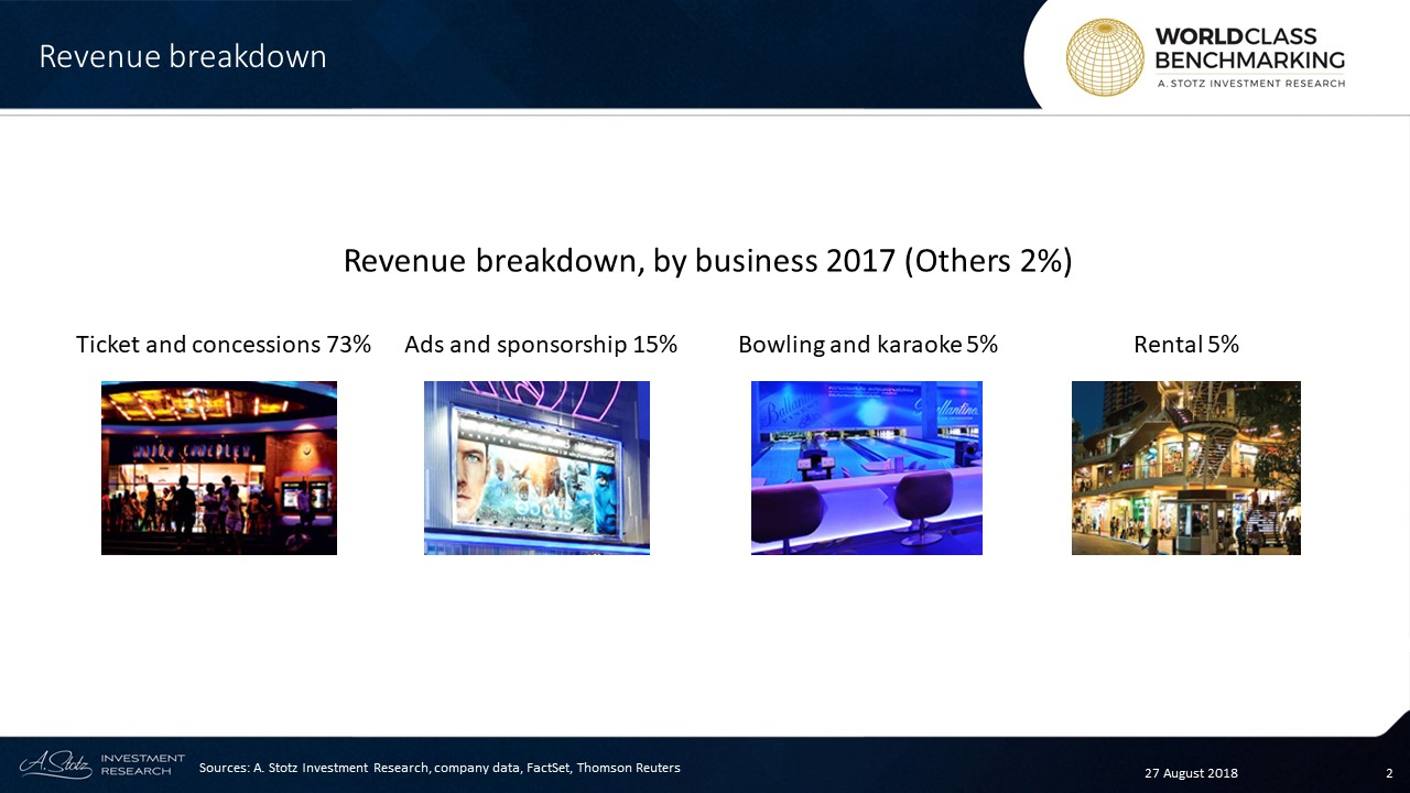 MAJOR had 726 screens by the end of 2017, in various Cineplexs in Thailand