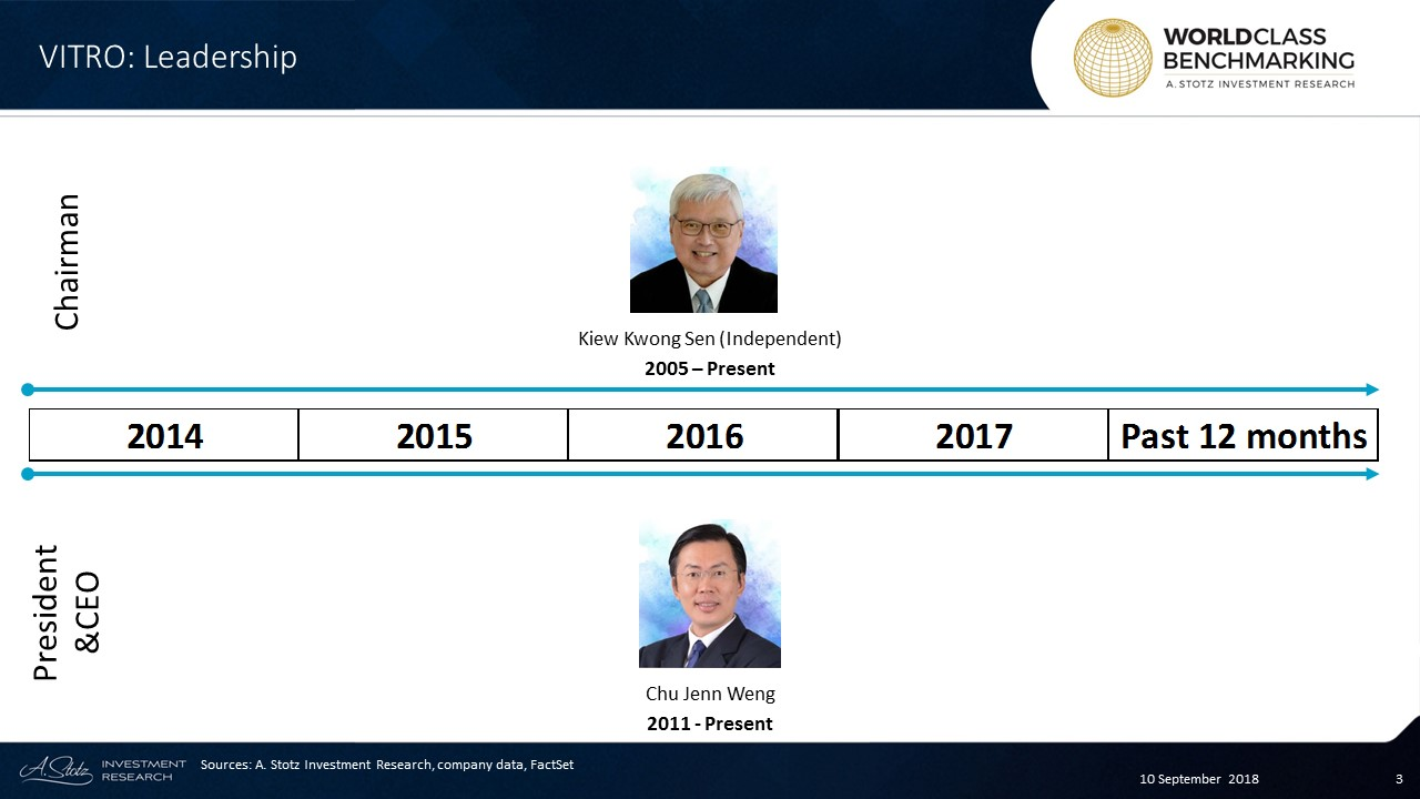 Kiew Kwong Sen has served as the independent Chairman of VITRO since 2005