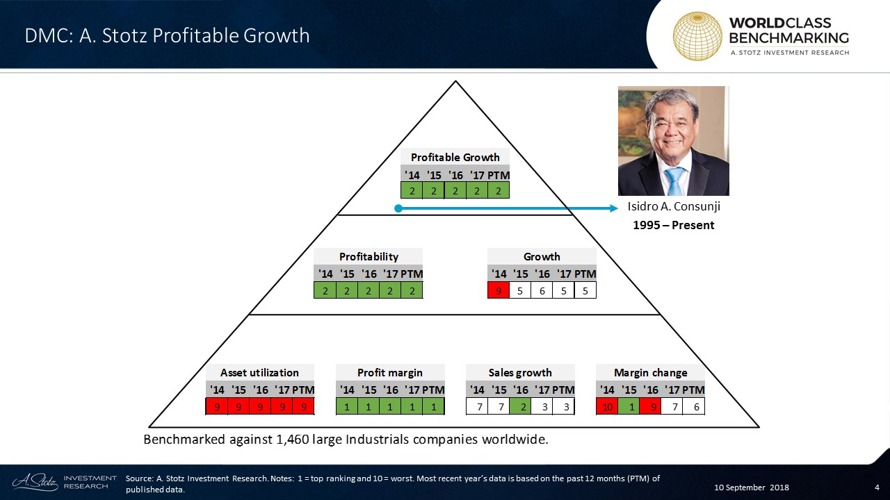 DMC's Profitable Growth has persistently ranked at no. 2 over the years, which is in the top 292 out of 1,460 large Industrials companies worldwide