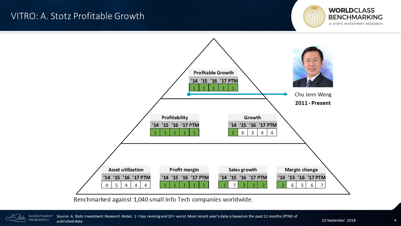 Profitable Growth has consistently ranked at no. 1 since 2014, and in the past 12 months, VITRO ranked in the top 104 out of 1,040 small InfoTech companies worldwide