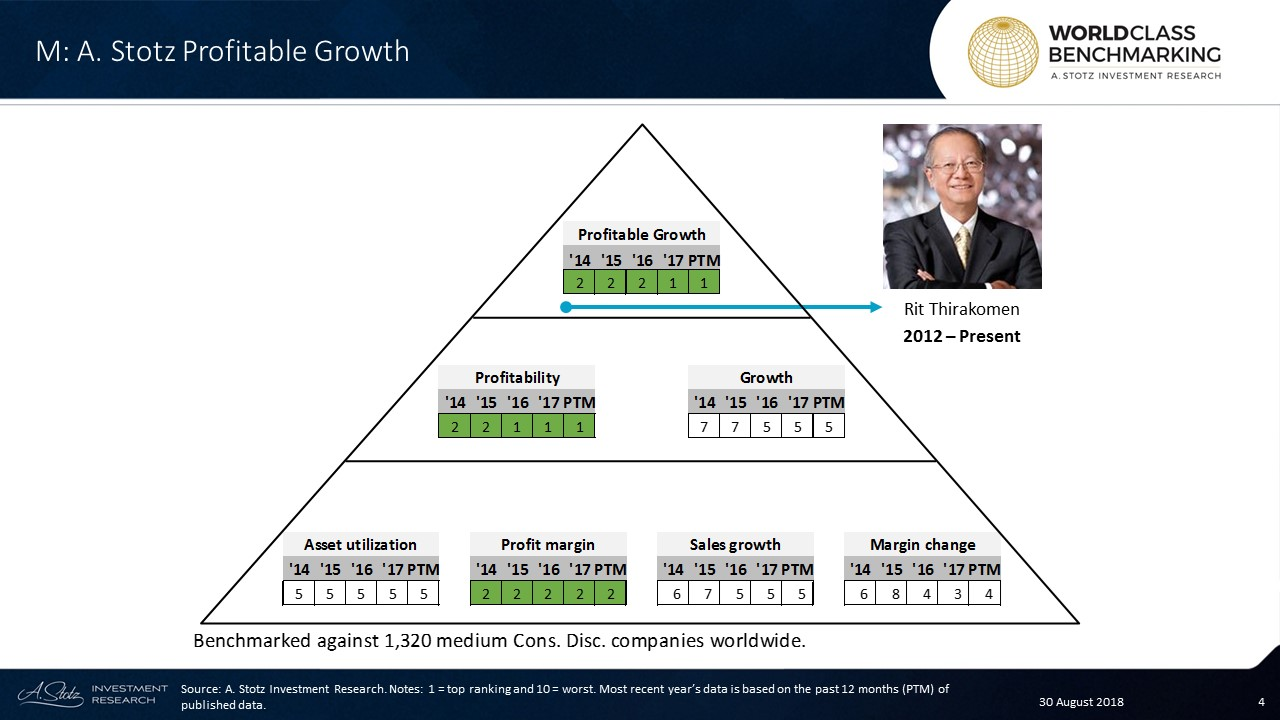 In the past 12 months, M ranked among the top 132 out of 1,320 medium-sized Consumer Discretionary companies worldwide