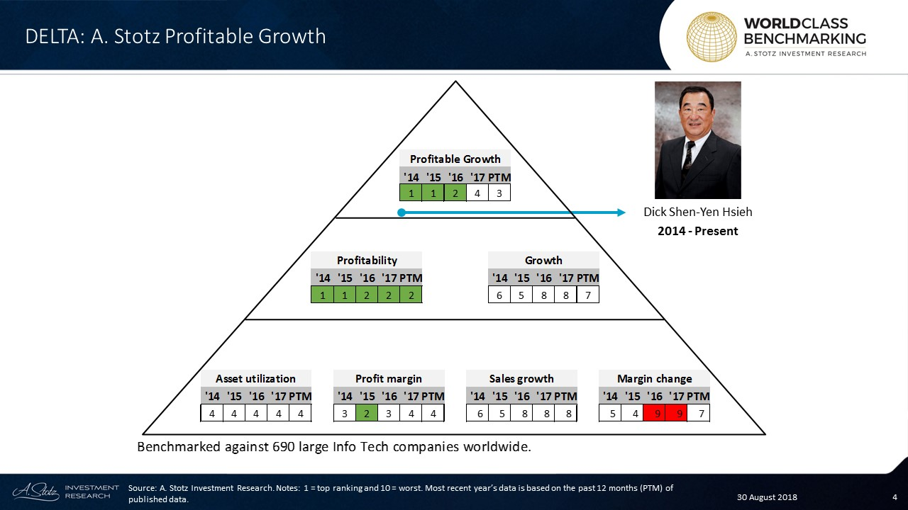 DELTA #Thailand ranked no. 1 on Profitable Growth in 2014-2015 but the rank has fallen since