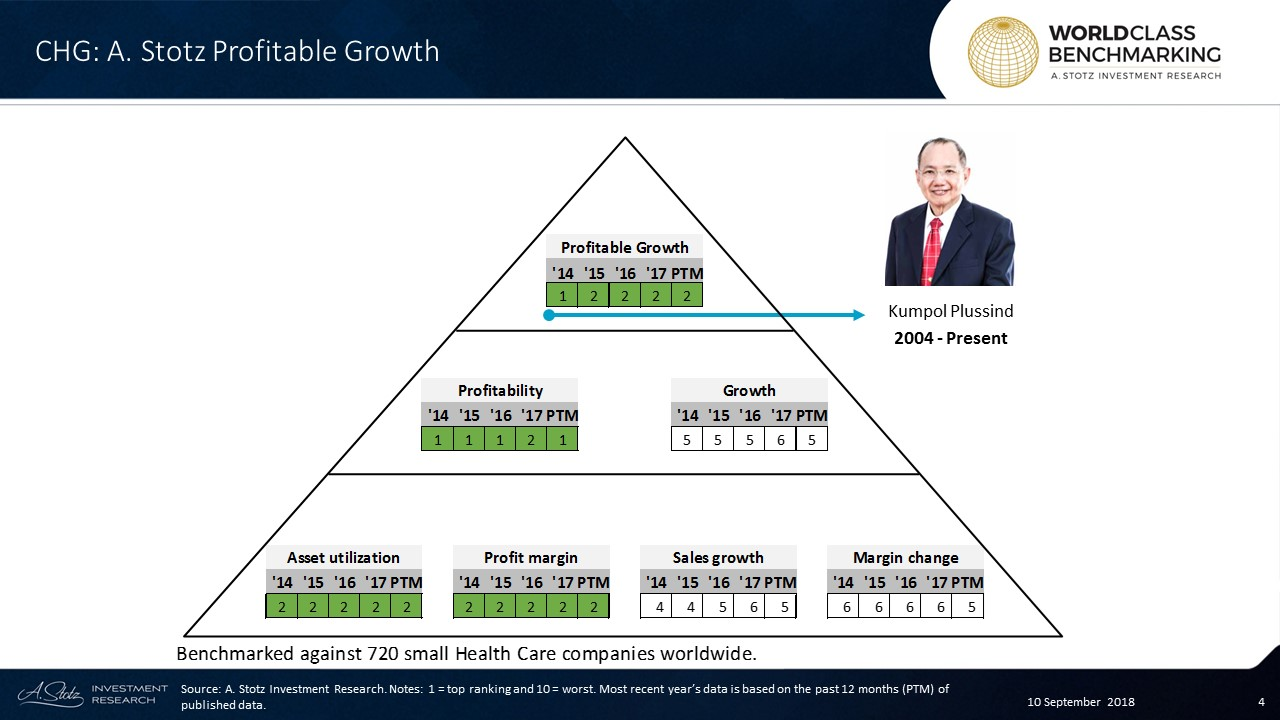 Profitable Growth at CHG has been great over the years, and in the past 12 months, the company ranked in the top 144 out of 720 small Health Care companies worldwide