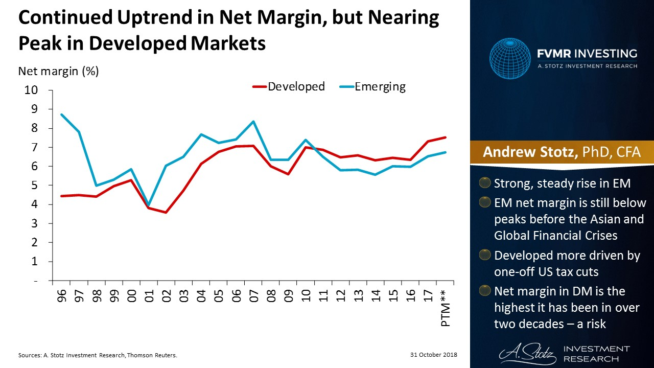 Continued uptrend in net margin, but nearing peak in developed markets | #ChartOfTheDay