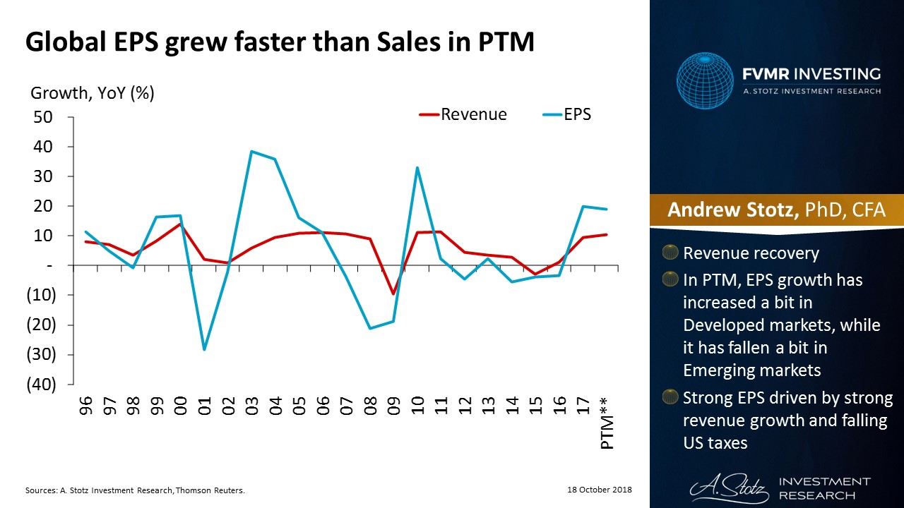Global EPS grew faster than sales in the past 12 months | #ChartOfTheDay