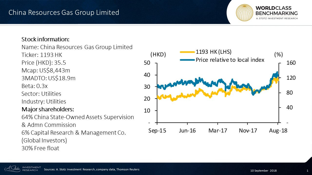 China Resources Gas Group Limited is a state-owned enterprise and the top gas utilities company by revenue in China