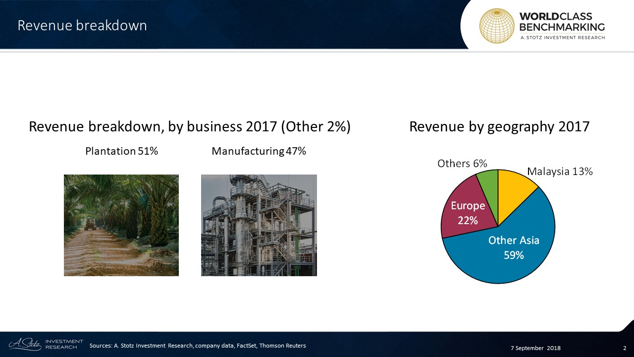 KLK's plantation business has 270,000 ha of planted area with 25 palm oil mills, 4 refineries, 3 kernel crushing plants, and 6 rubber factories in Malaysia, Indonesia, and Liberia