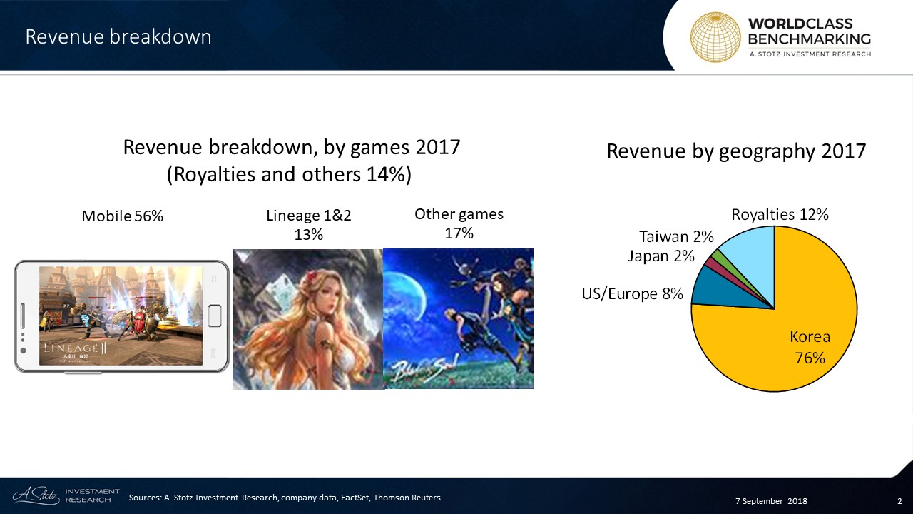 NCSOFT develops and distributes virtual games, monetizing from sales and in-game purchases