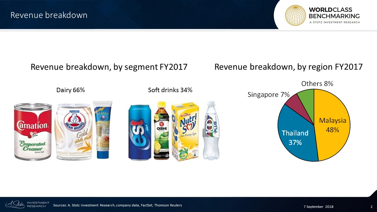 Dairy products, accounting for 66% of revenue, includes condensed and homogenized milk, and are sold by FNH in Malaysia and Thailand