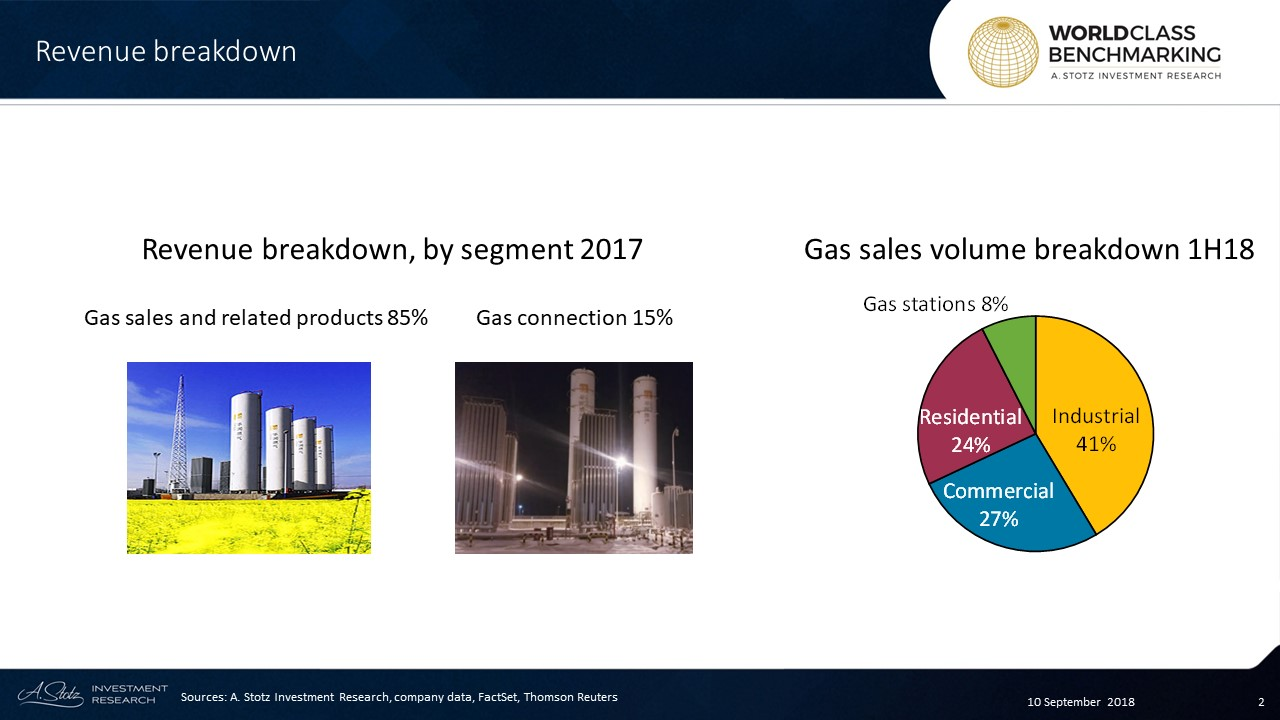 China Resources Gas Group Limited is a Chinese state-owned enterprise and the largest distributor of natural gas in #China
