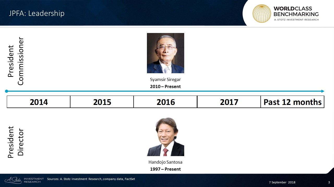 Handojo Santosa has served as President Director of JPFA since 1997, he is in charge ofoverseeing the entire strategicactivities and operations of the company