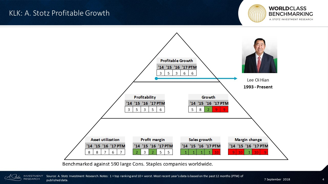 In the past 12 months, KLK rankedin the lower half among 590 large Consumer Staples companies worldwide