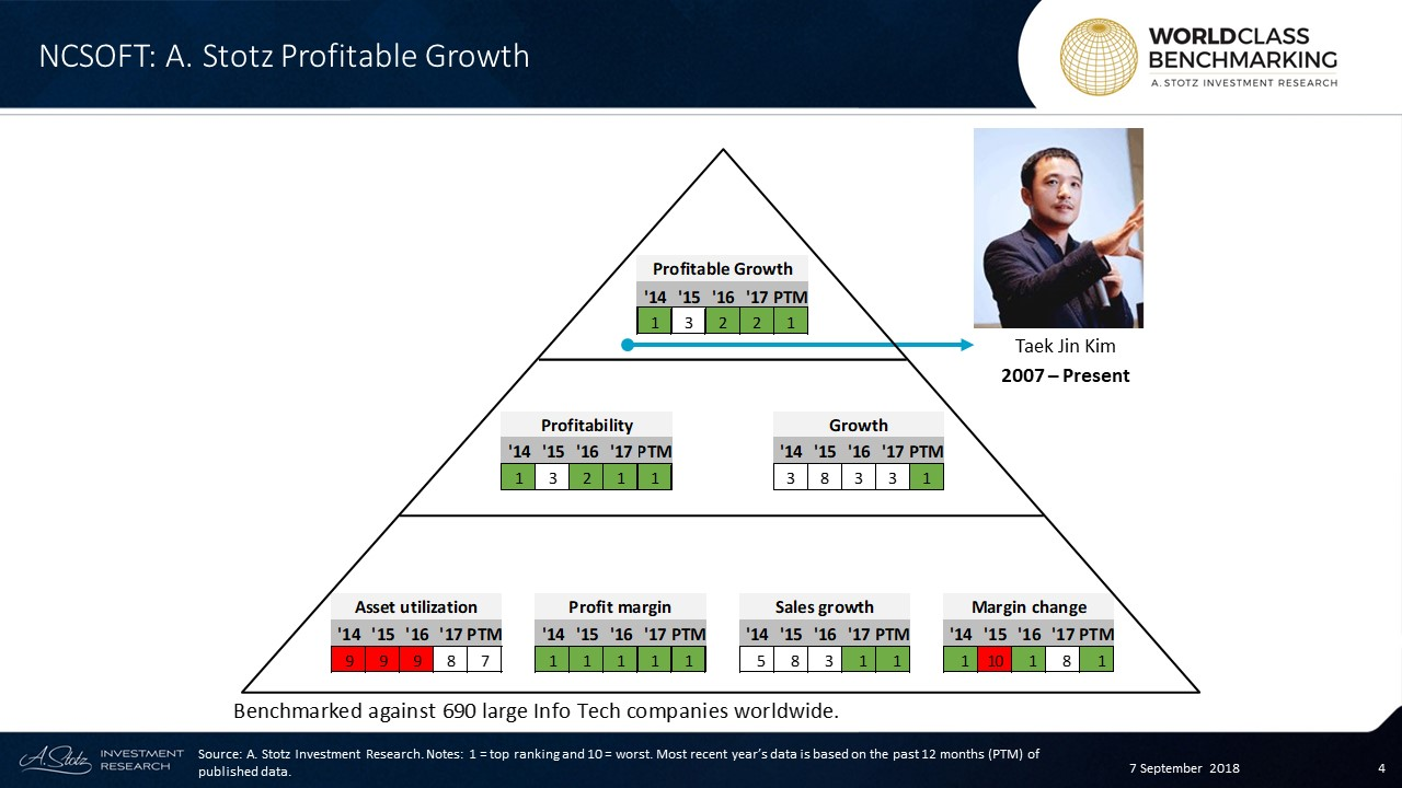 Profitable Growth has ranked in the top 30% over the years, and in the past 12 months, NCSOFT rankedin the top 69 out of 690 large Information Technology companies worldwide