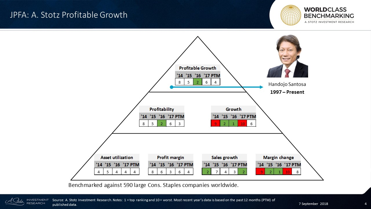 In the past 12 months, JPFA ranked in the top 236 out of 590 large Consumer Staples companies worldwide