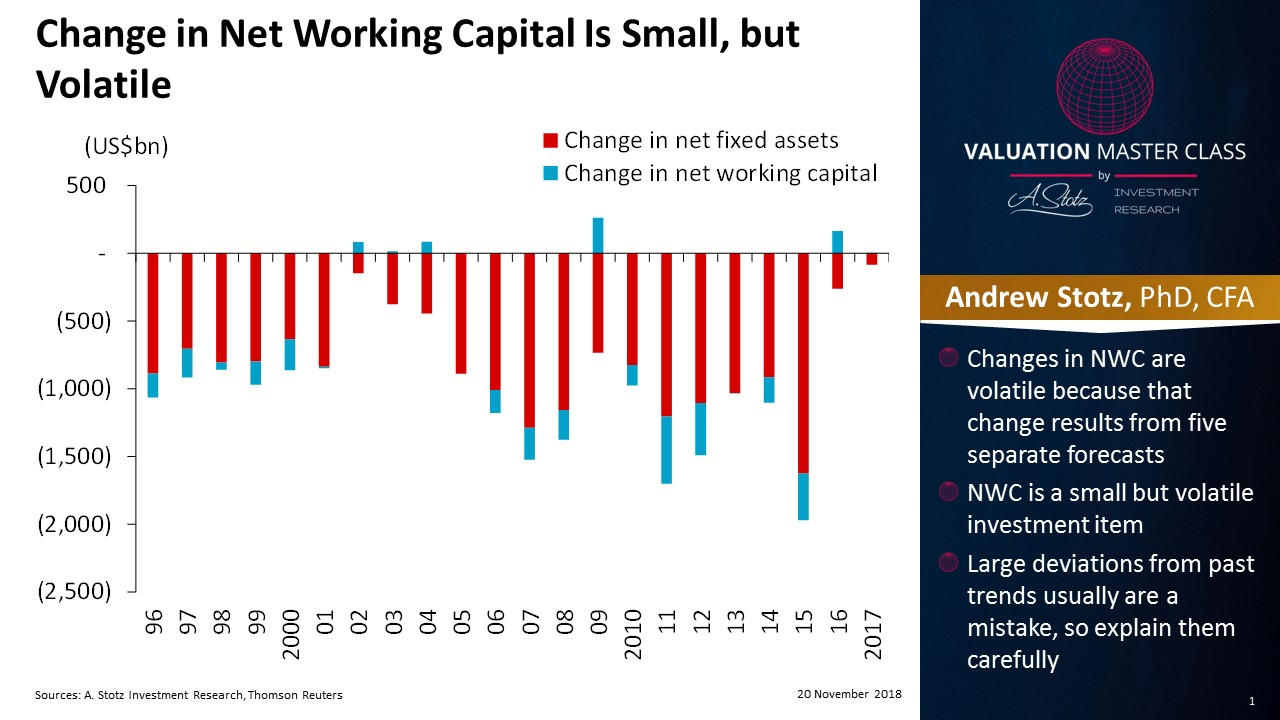 Change in net working capital is small, but volatile   #ChartOfTheDay