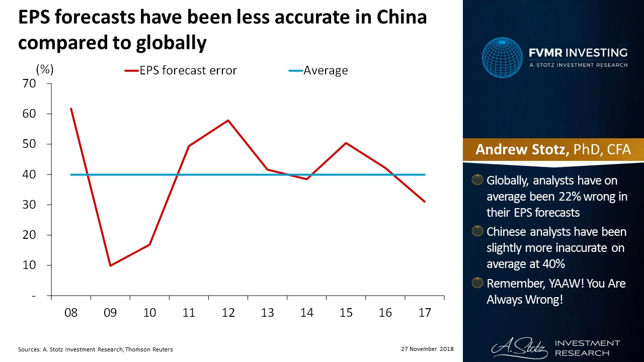 EPS forecasts have been less accurate in China compared to globally | #ChartOfTheDay