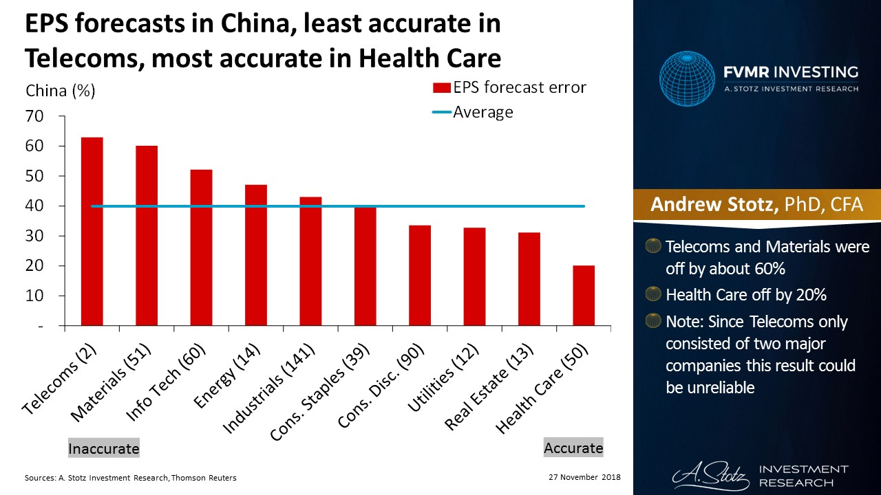 EPS forecasts in China, least accurate in Telecoms, most accurate in Health Care | #ChartOfTheDay