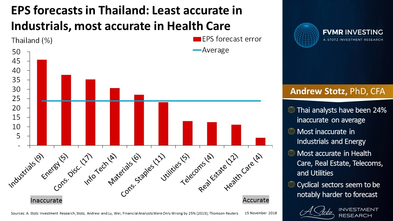 EPS forecasts in Thailand: Least accurate in Industrials, most accurate in Health Care | #ChartOfTheDay