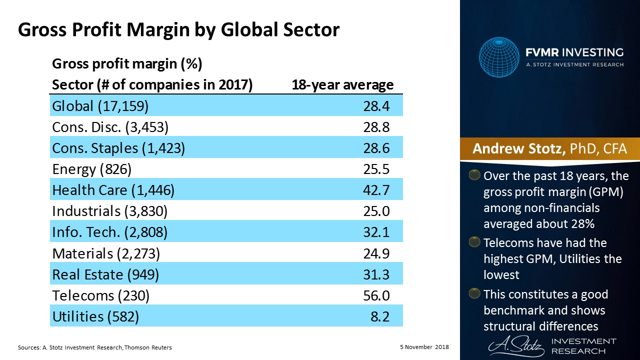 Long-term gross profit margin by global sector | #ChartOfTheDay