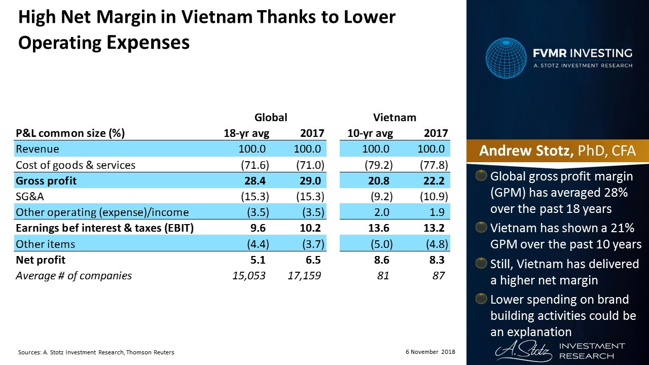 High net margin in Vietnam thanks to lower operating expenses | #ChartOfTheDay