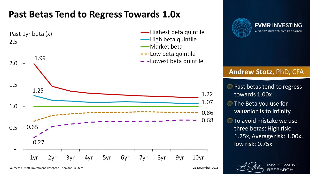 Past betas tend to regress towards 1.0x | #ChartOfTheDay