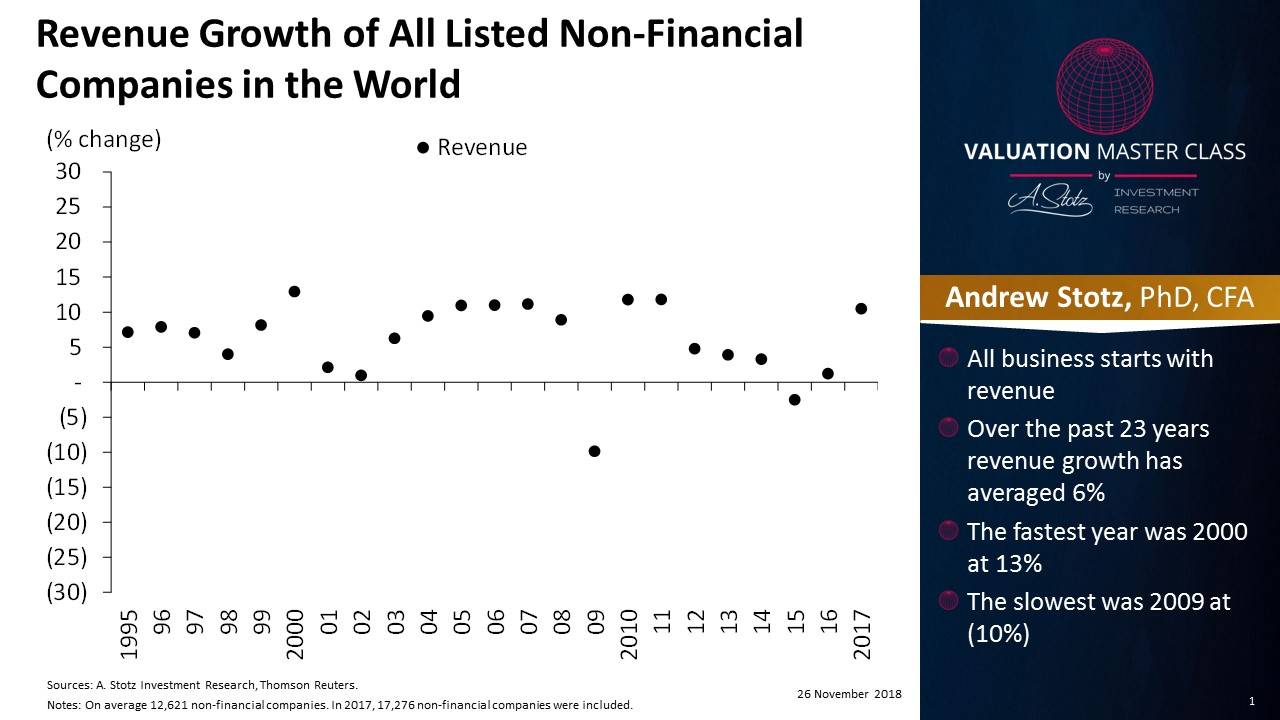 Over the past 23 years, revenue growth has averaged 6% | #ChartOfTheDay