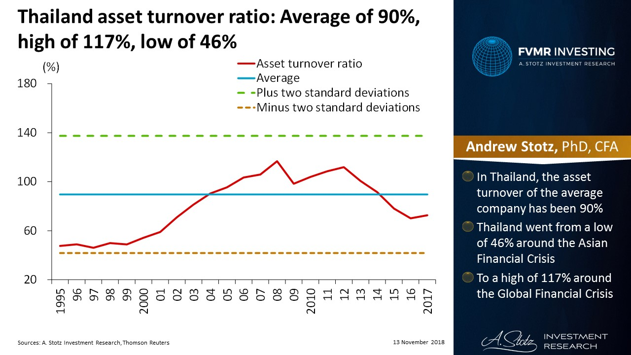 Asset turnover in Thailand has been above the global average | #ChartOfTheDay